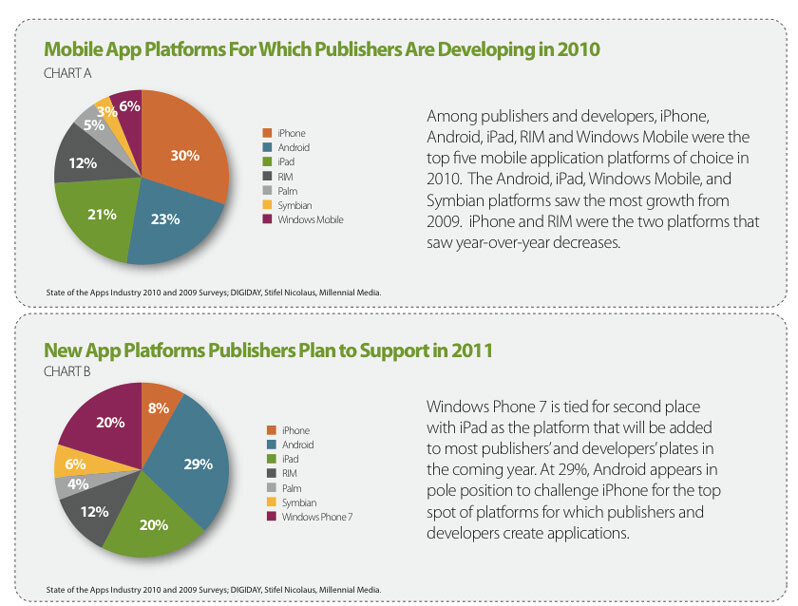Android overcomes the iPad as the second favourite development platform, touted to be a leader in 2011