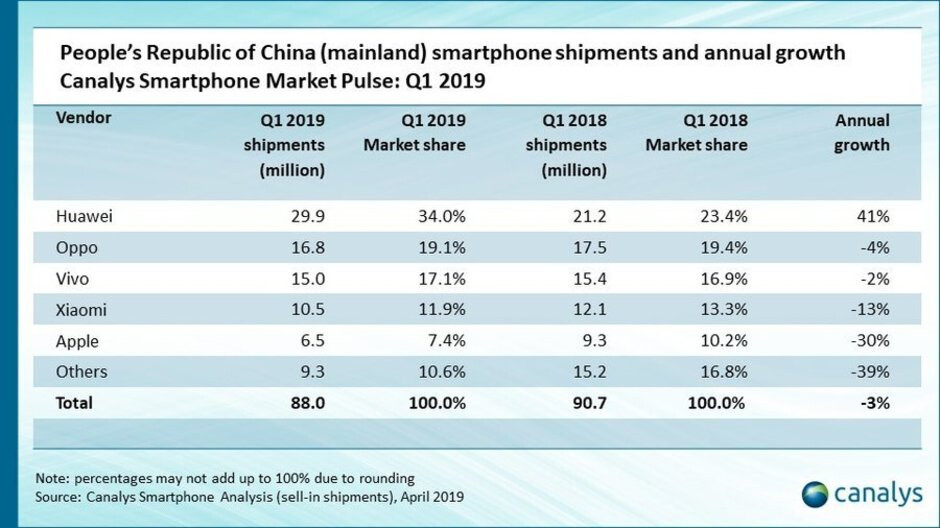 Huawei skyrocketed and Apple's sales dropped massively in China last quarter