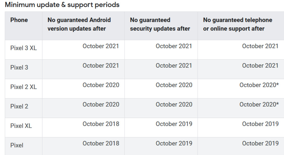 How many updates you have left for your Pixel model - May update for the Pixel handsets includes a quarterly update to Android 9