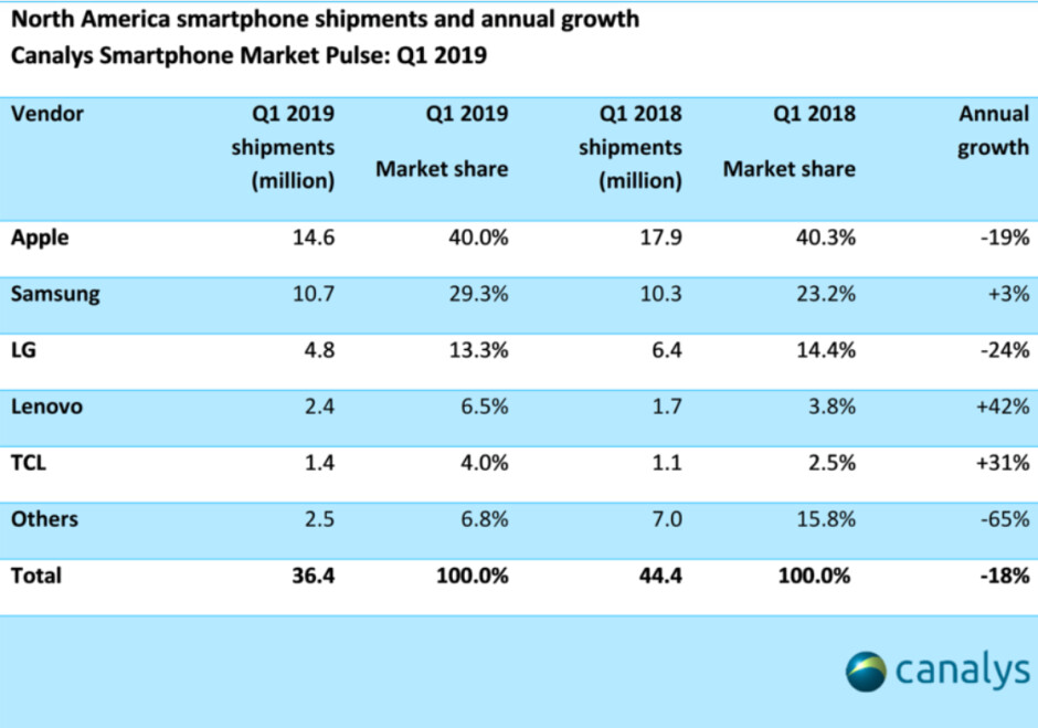 Apple had 40% of the smartphone market in North America during Q1 - The top three phones in North America accounted for 25% of total shipments in Q1