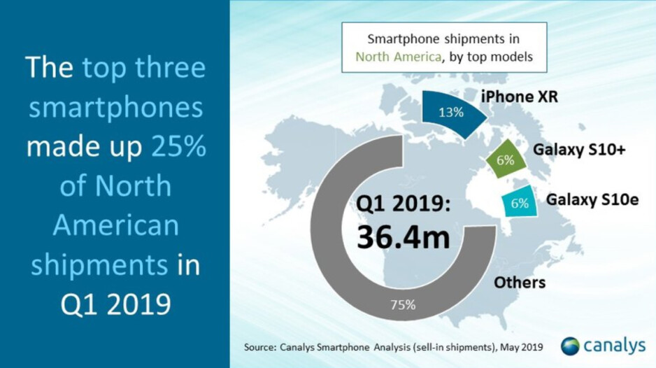The three top phones in North America accounted for 25% of shipments in the first quarter - The top three phones in North America accounted for 25% of total shipments in Q1