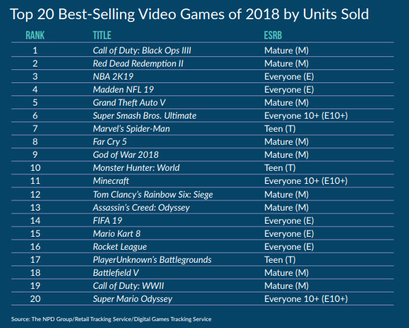 Most gaming in America now done on phones, despite that the best titles aren't mobile-friendly