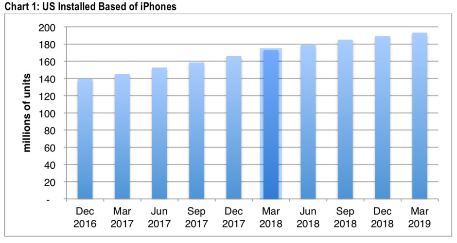 Growth in the installed base of Apple iPhones in the states is slowing - Lower growth in one key U.S. metric could hurt Apple's most profitable unit