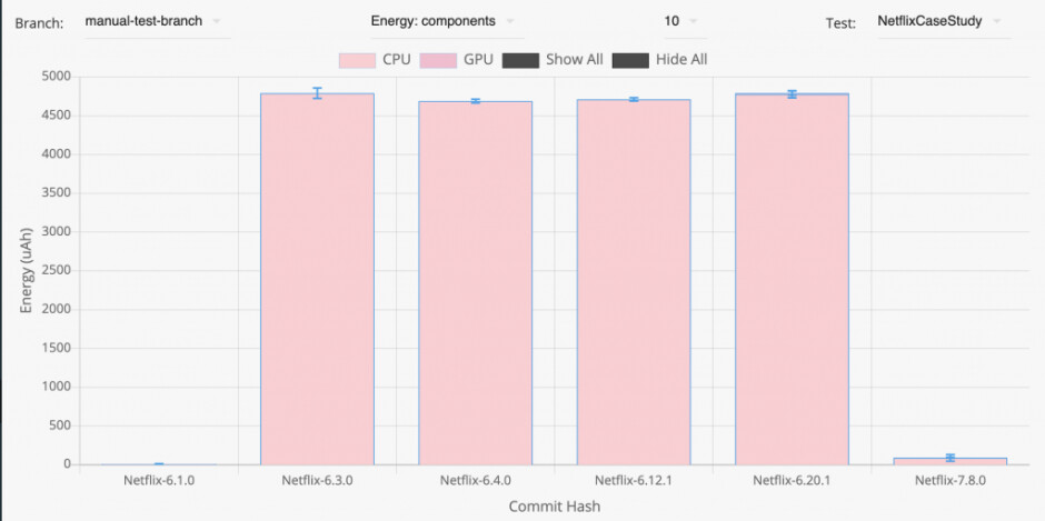 Netflix has been rogue on idle battery drain lately - Is your Android phone draining battery like crazy overnight? Update the Netflix app