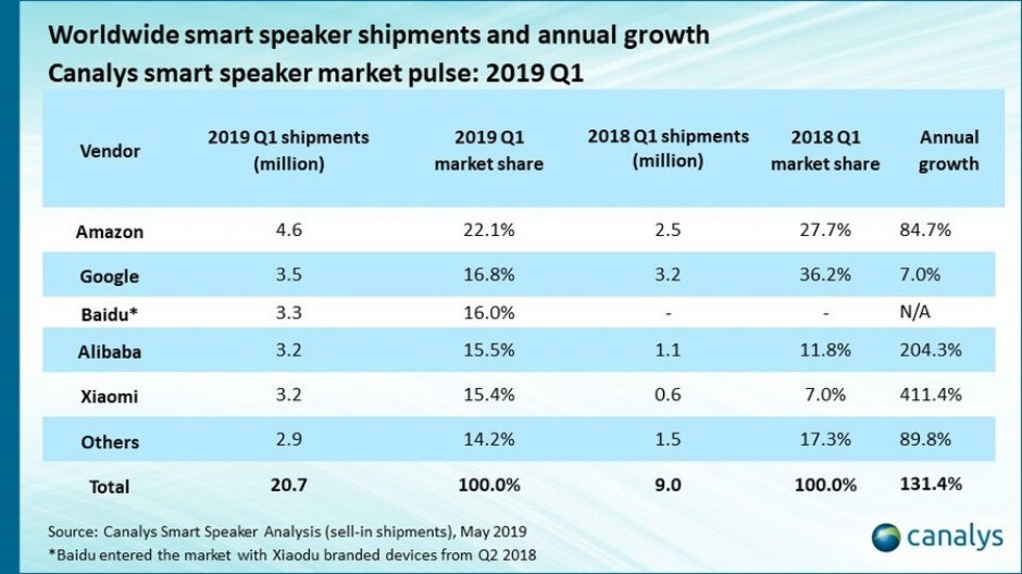 Amazon continues to dominate a market in which Apple grows more irrelevant by the quarter