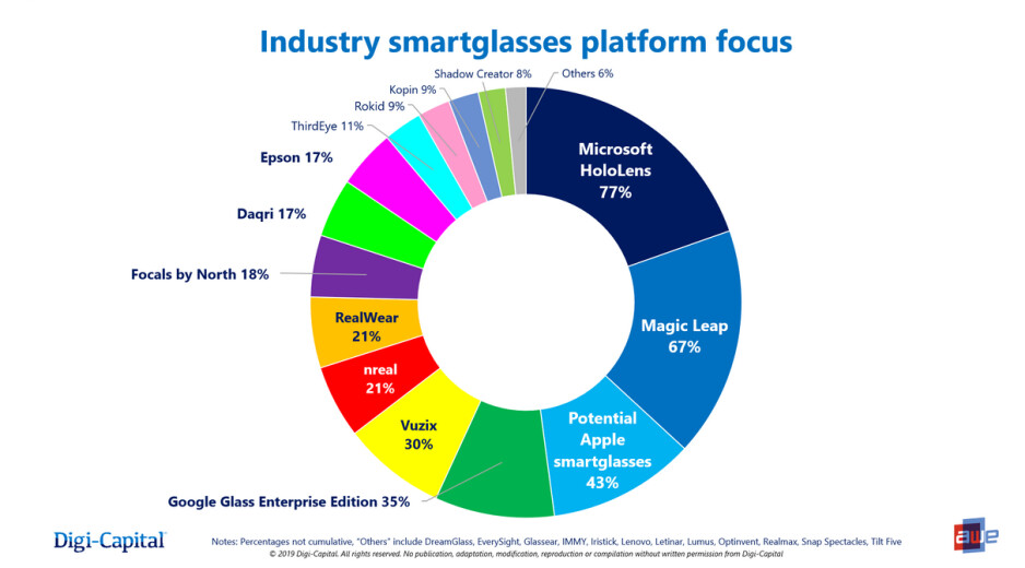 Apple is third in smartglasses even though it does not yet have such a device - Non-existent Apple product is third most recognized in its class