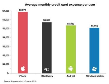 iPhone users have the highest credit card bills?