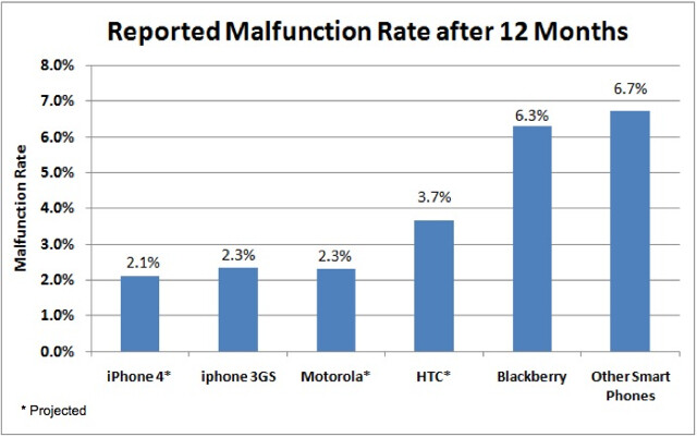 Accidental damage has nothing to do with the manufacturer (L) while malfunctions (R) occur because of poor design or workmanship - Survey shows most reliable smartphones are made by Apple, Motorola and HTC
