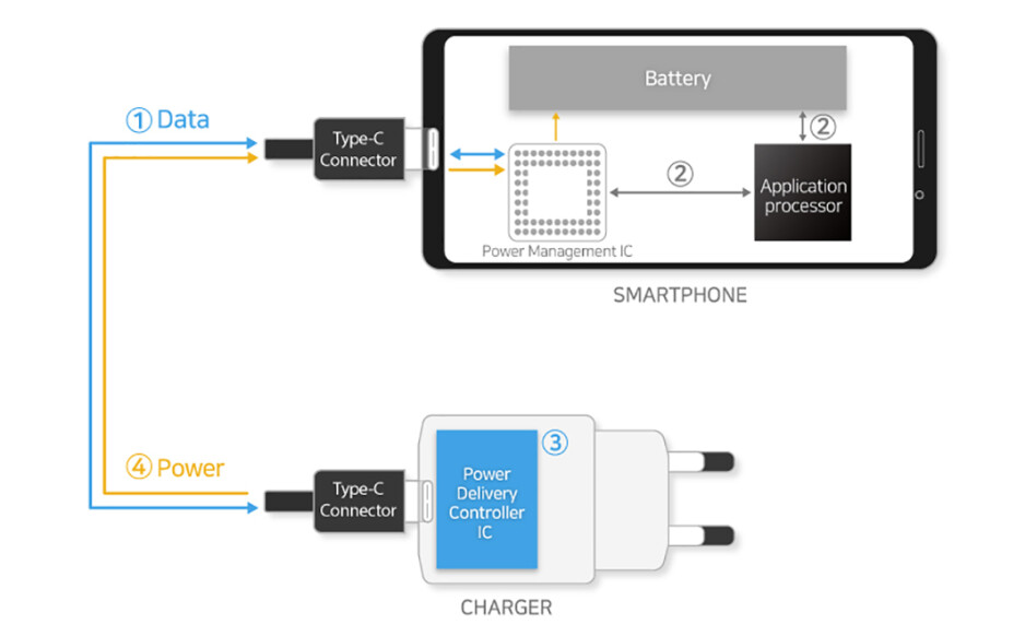 Samsung will soon offer 100W fast charging - Samsung's announcement hints at 100W fast charging for the Galaxy Note 10