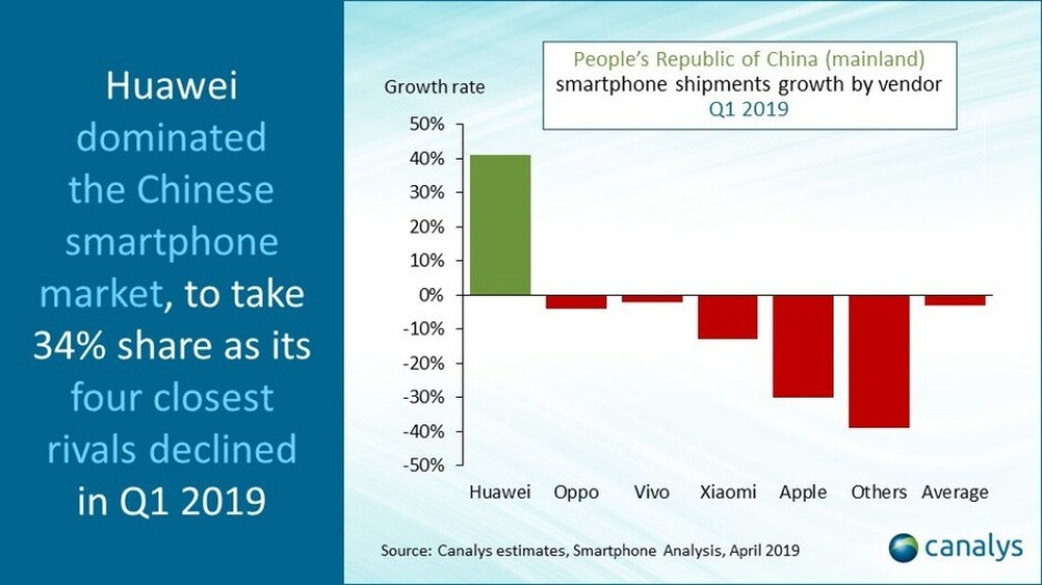 That 30 percent drop could be followed by an even bigger 50 percent decline in regional iPhone sales - Apple's brand image in China is wrecked, expected to lead to big iPhone sales decline