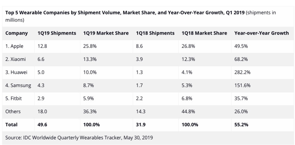 Apple continues to dominate global wearable market, but Huawei and Samsung are getting closer