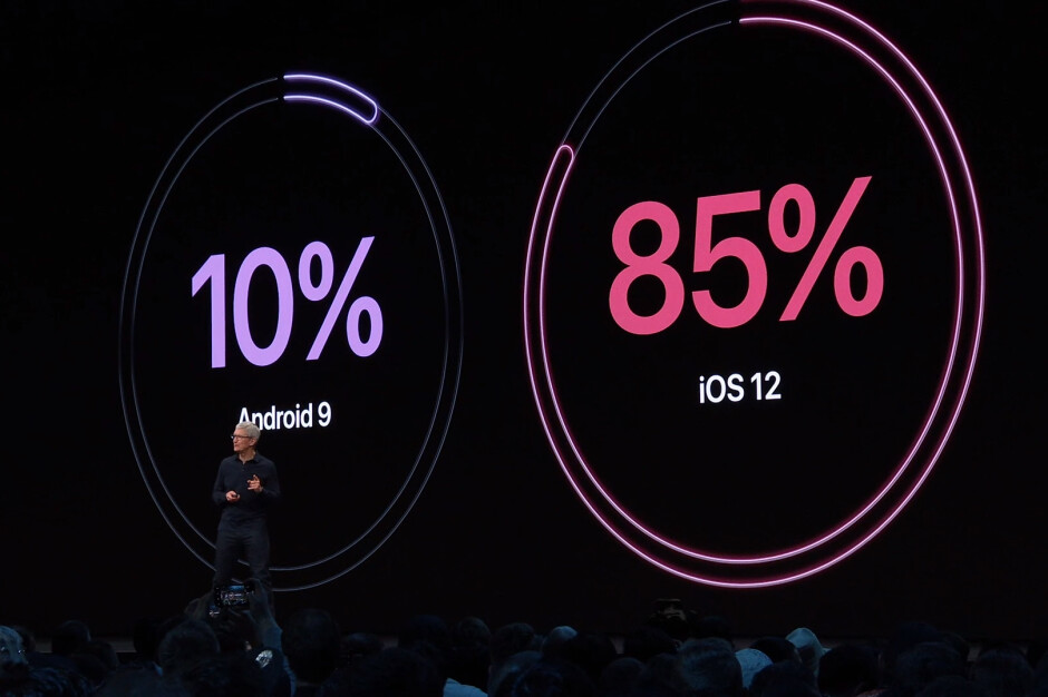 Apple hits Google where it hurts; says iOS 12 runs on 85% of devices