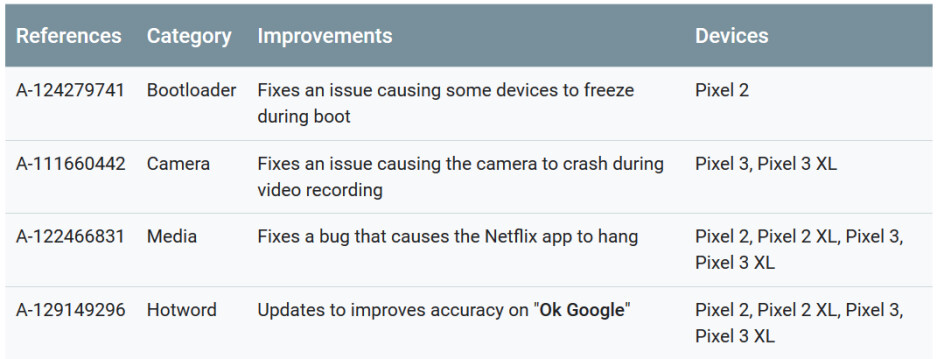 The functional patches that are part of the June Pixel update - Monthly Pixel update exterminates some annoying bugs