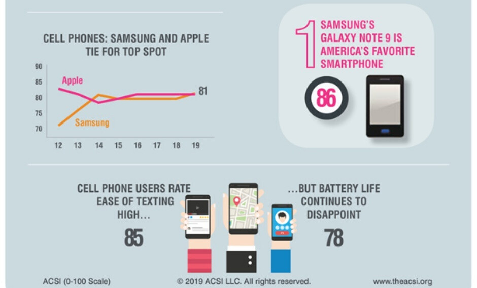 T-Mobile, Cricket Wireless, and Samsung lead the latest US customer satisfaction charts