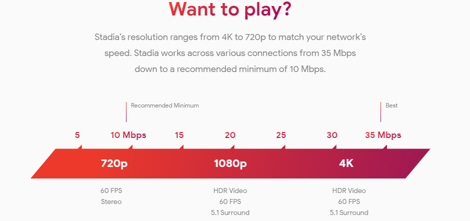 Google Stadia Internet connection sped requirements for 1080p (Base) and 4K (Pro) pricing tiers - Google's Stadia game streamer launching with Pixel 3 support, exclusives, and $9.99 price