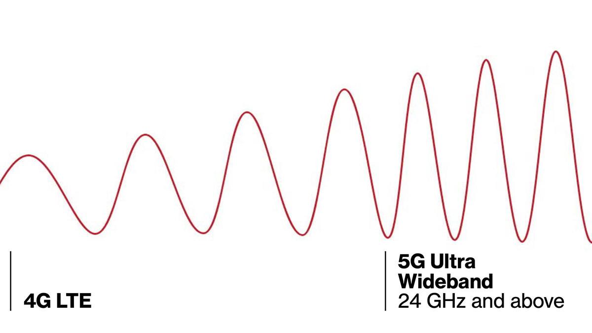5G bands explained: Verizon vs AT&T vs Sprint vs T-Mobile vs