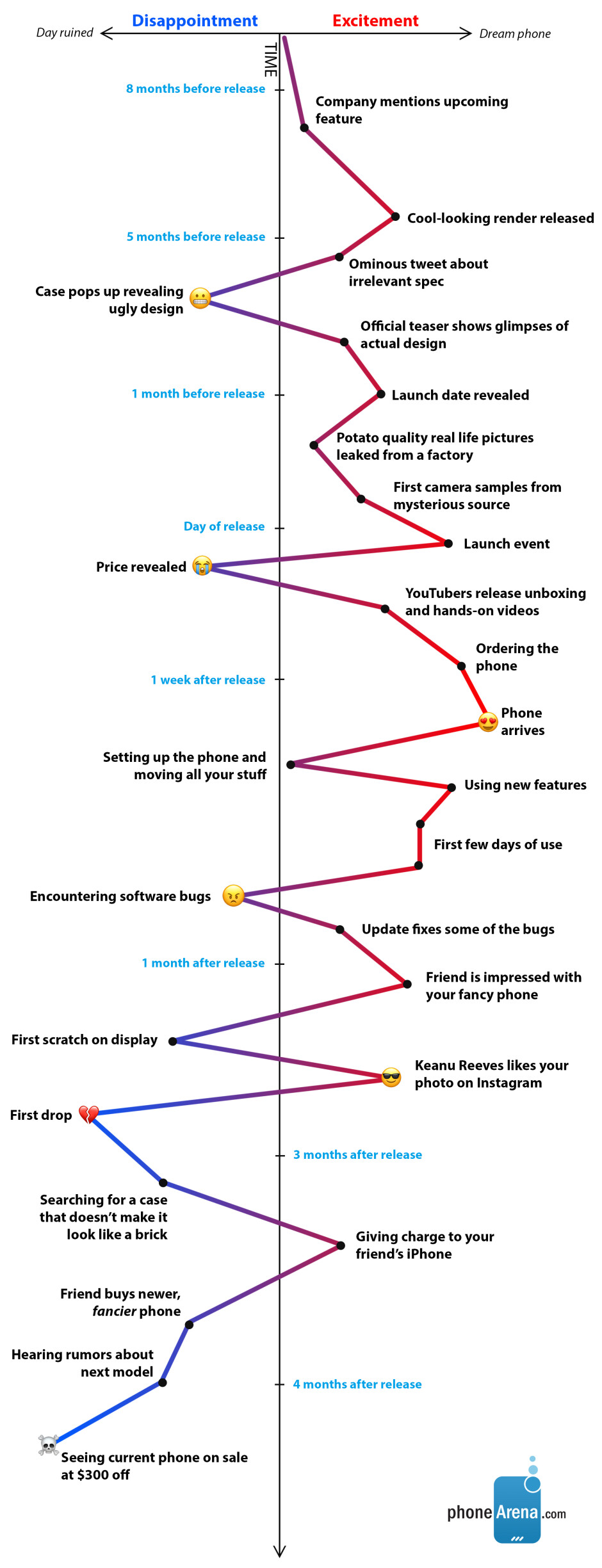 The joys and perils of looking for the perfect phone: an emotional graph