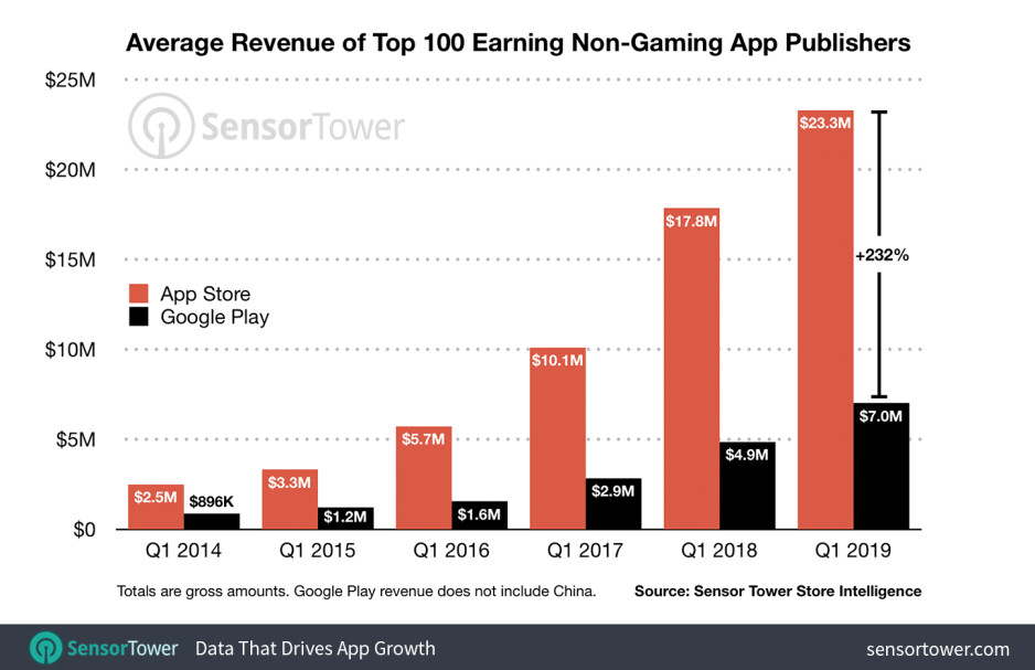 Revenue from top 100 non-gaming apps on iOS and Android - The Apple App Store continues to outperform the Google Play Store