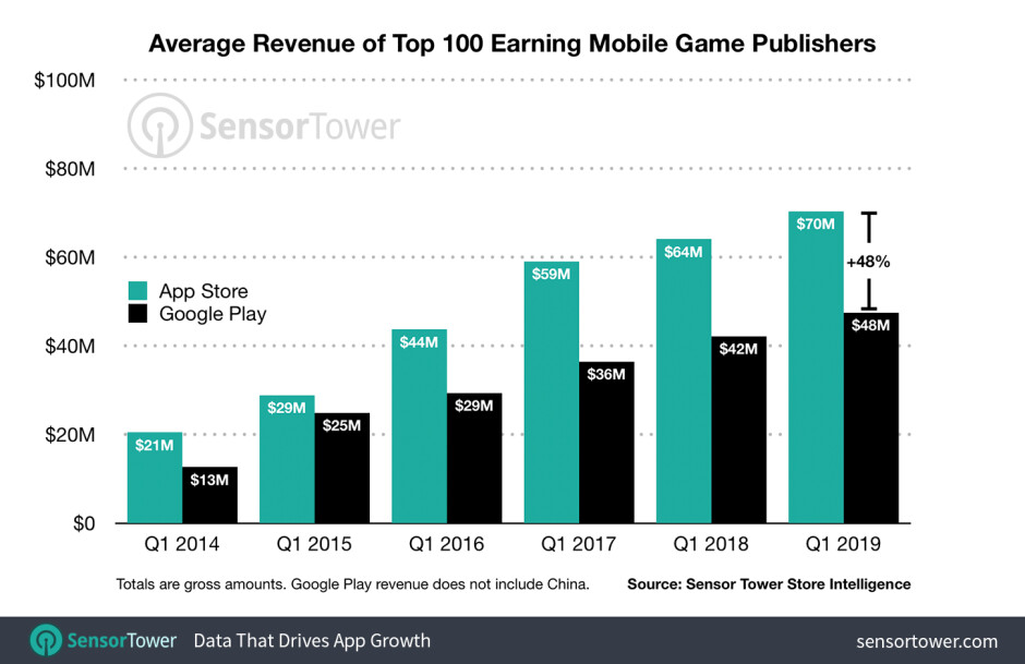 Revenue from top 100 gaming apps on iOS and Android - The Apple App Store continues to outperform the Google Play Store
