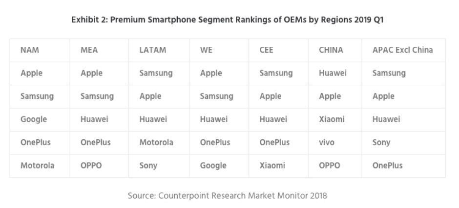 The premium smartphone market is 'collapsing', but don't blame it on Samsung or Huawei