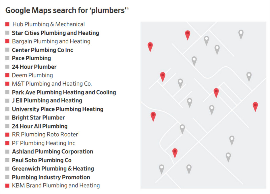 The Journal searched for plumbers in NYC; 13 of the top 20 results had fake addresses - Using Google Maps to find a local business could drain your bank account...or worse