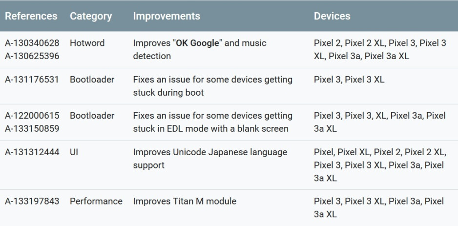 Functional patches included in the monthly update for the Google Pixel line - July update for the Pixels is here to fix bootloop issue and four other problems