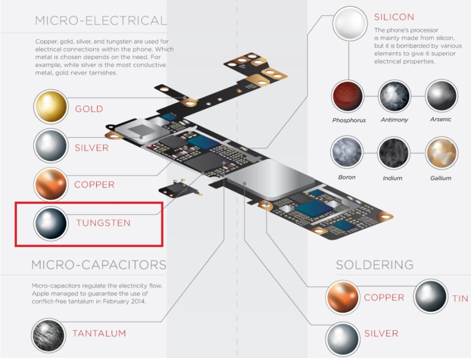 Inforgraphic shows how Apple uses tungsten on an iPhone - Apple's new iPhone ads cover encryption, the environment and privacy
