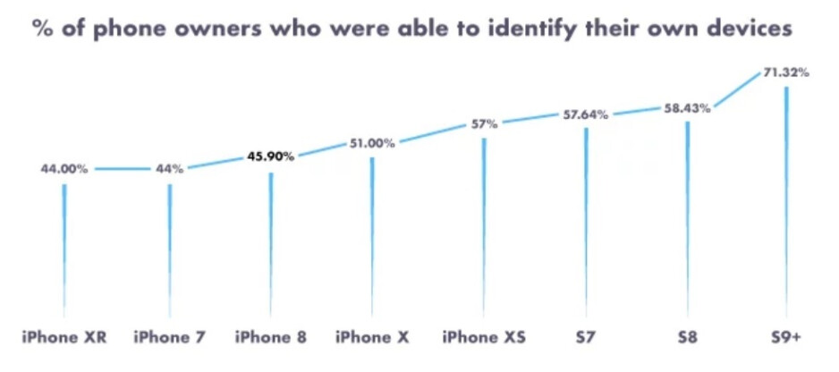 More than 50% of Apple iPhone owners don't know which model they have - Survey reveals that less than 50% of Apple iPhone owners know which model they use