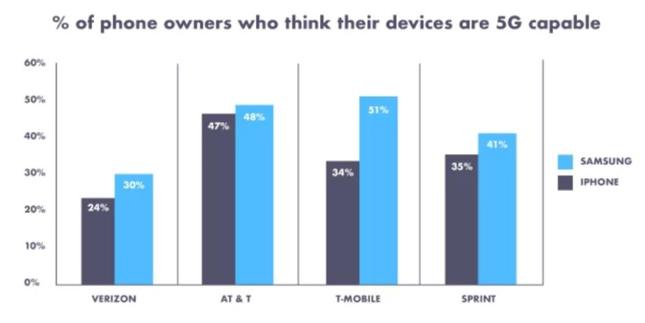 47% of Apple iPhone owners on AT&T think that their phone is 5G compatible - Survey reveals that less than 50% of Apple iPhone owners know which model they use