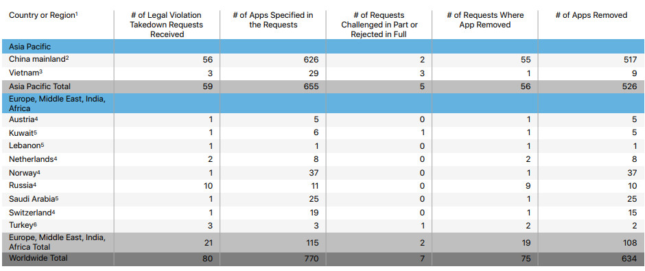 For the first time, Apple outs the governments that asked for App Store takedowns