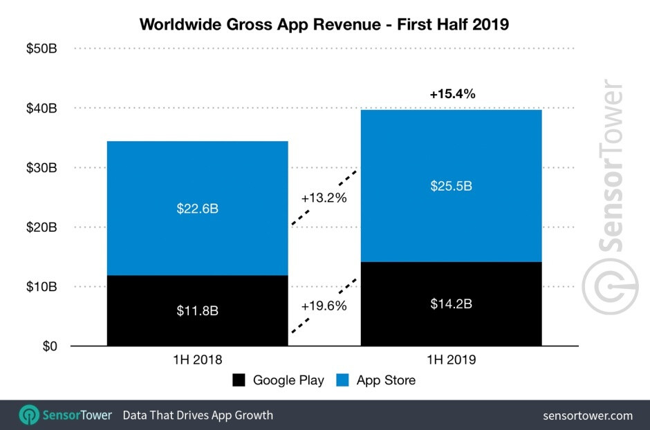 Apple continues to keep Google at bay in global app revenue, but the gap is slowly closing