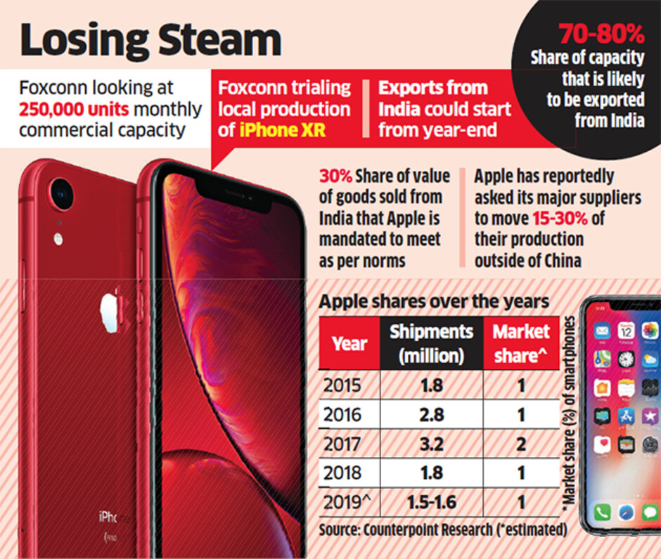 Counterpoint sees iPhone shipments dropping as much as 17% this year in India - Apple iPhone shipments plunge 42% in India during Q1