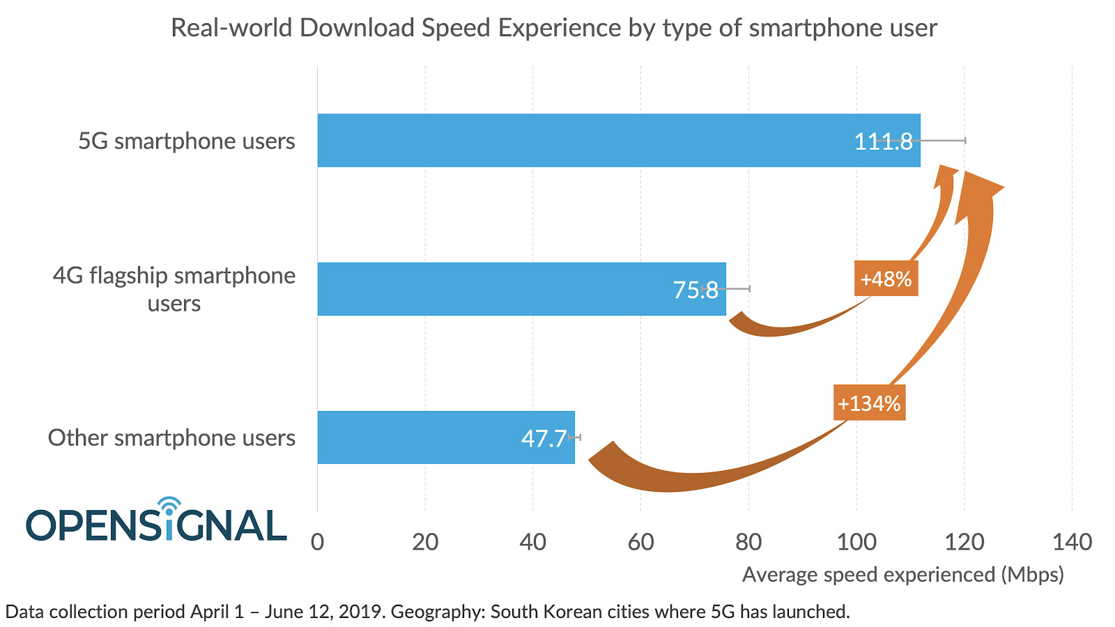 5G download speed almost 3 times faster than 4G in US