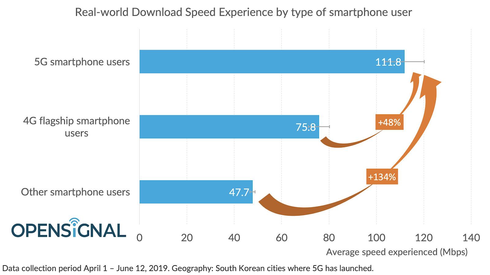 OpenSignal 5G speed tests show United Kingdom has slowest speeds