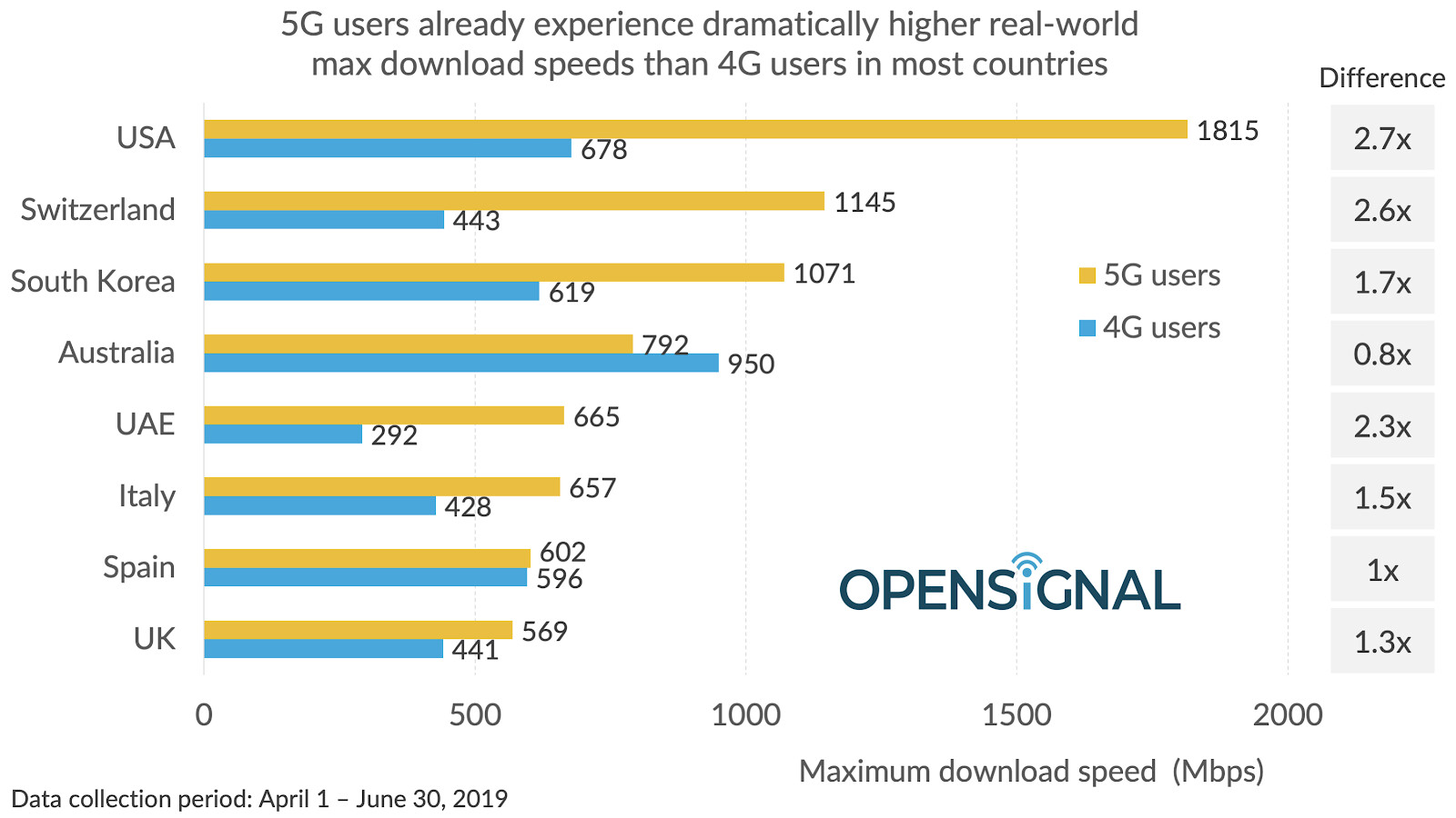 OpenSignal 5G speed tests show United Kingdom has slowest speeds