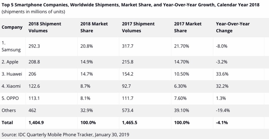180 million is a big number, but not as big as 208.8 million - Latest analyst report predicts 'stable' 2019 iPhone sales, AirPods 3 release by year's end