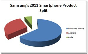 Samsung plans to install Windows phone on a majority of its new handsets next year