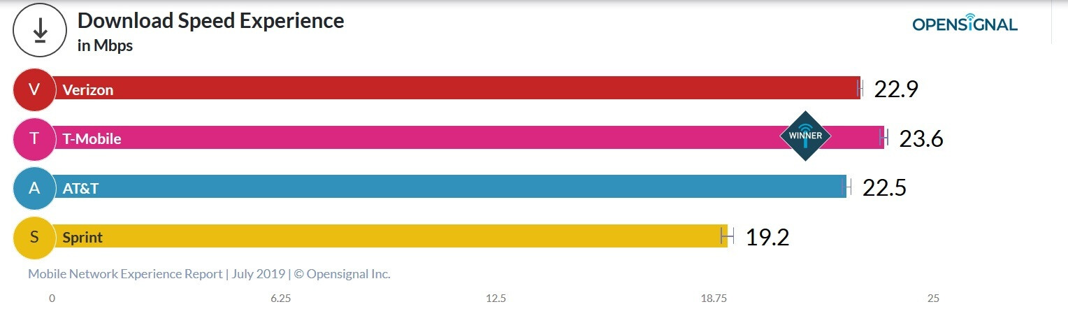 New crowdsourced report shows T-Mobile with the fastest