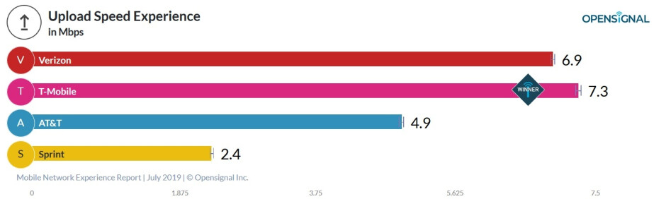 T-Mobile also has the fastest upload dataspeeds in the U.S. - New crowdsourced report shows T-Mobile with the fastest download and upload dataspeeds in the states