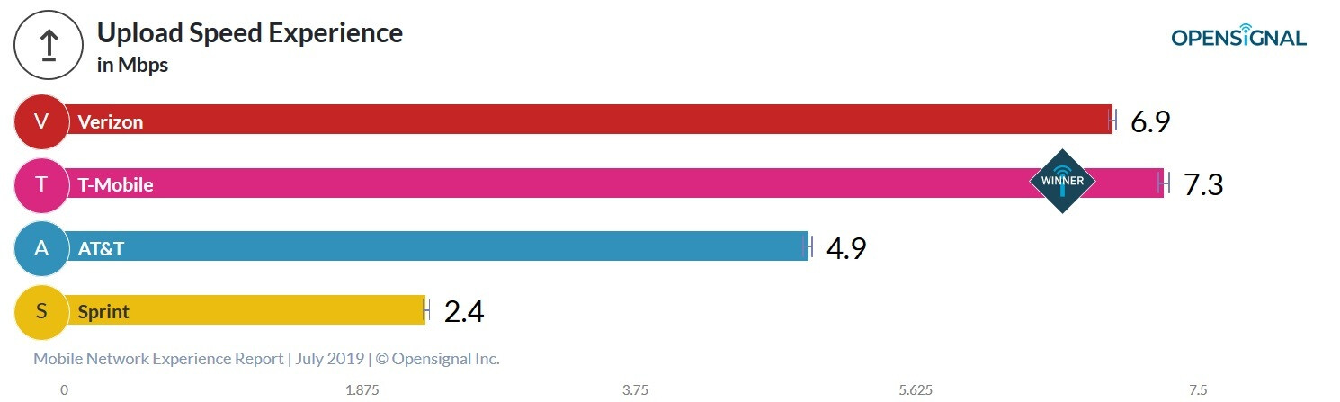 New Crowdsourced Report Shows T Mobile With The Fastest Download