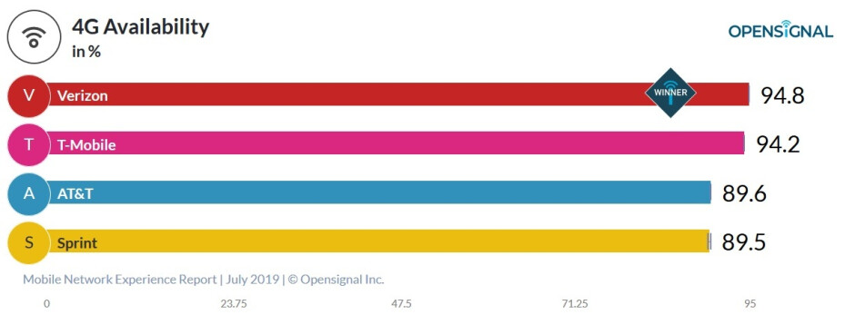 Verizon subscribers have the best shot at connecting to their wireless provider's network - New crowdsourced report shows T-Mobile with the fastest download and upload dataspeeds in the states