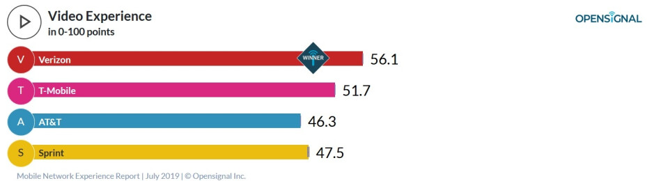 Verizon provides the best video experience to its customers - New crowdsourced report shows T-Mobile with the fastest download and upload dataspeeds in the states