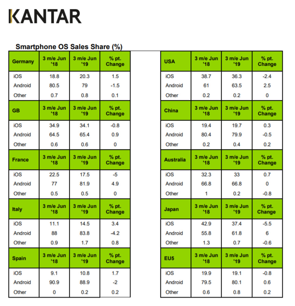 Kantar's Report Claims US Ban Affected Huawei's Sales