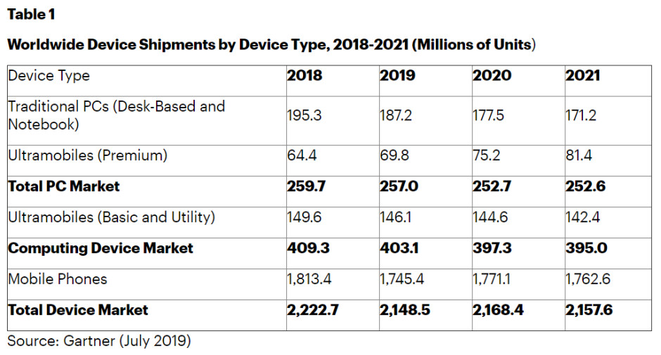 Smartphone sales expected to record worst decline in 2019, but will rebound in 2020, report says