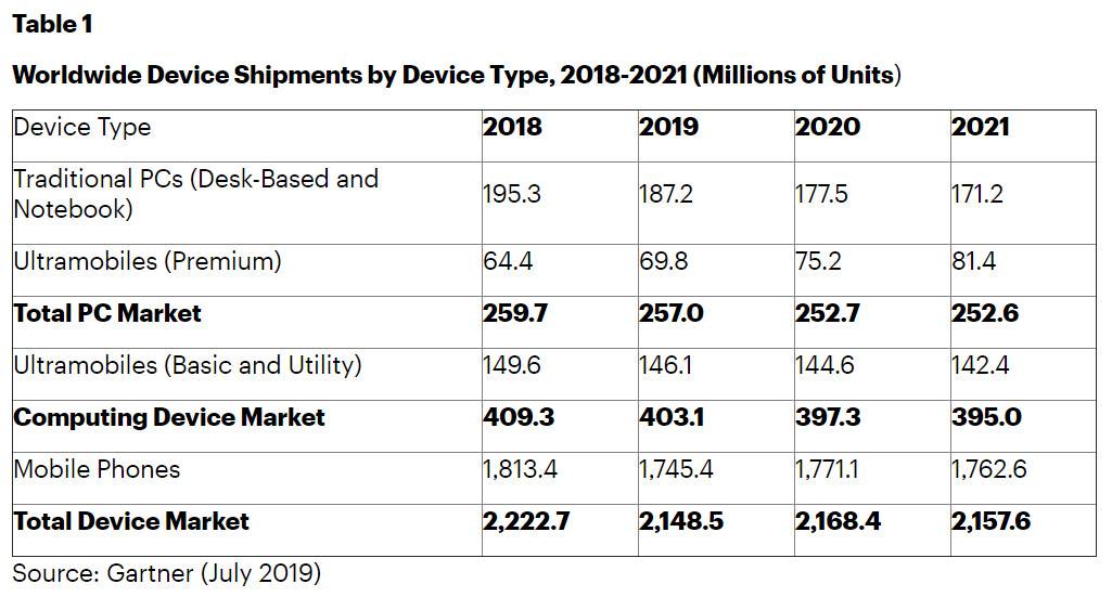 Gartner: 5G phones will represent half of all device sales by 2023