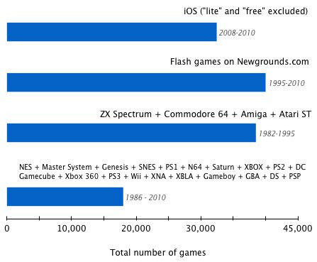Number of games for different systems - iOS games mushroom to staggering heights