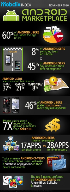 Android users demographics