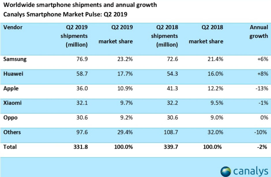 Samsung gets its mojo back and Huawei defies the odds in Q2 2019 smartphone market reports