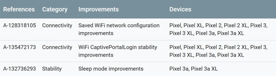 The functional updates for the Pixel handsets found in the monthly Android update - August update for Pixel handsets comes with three bug-killing fixes
