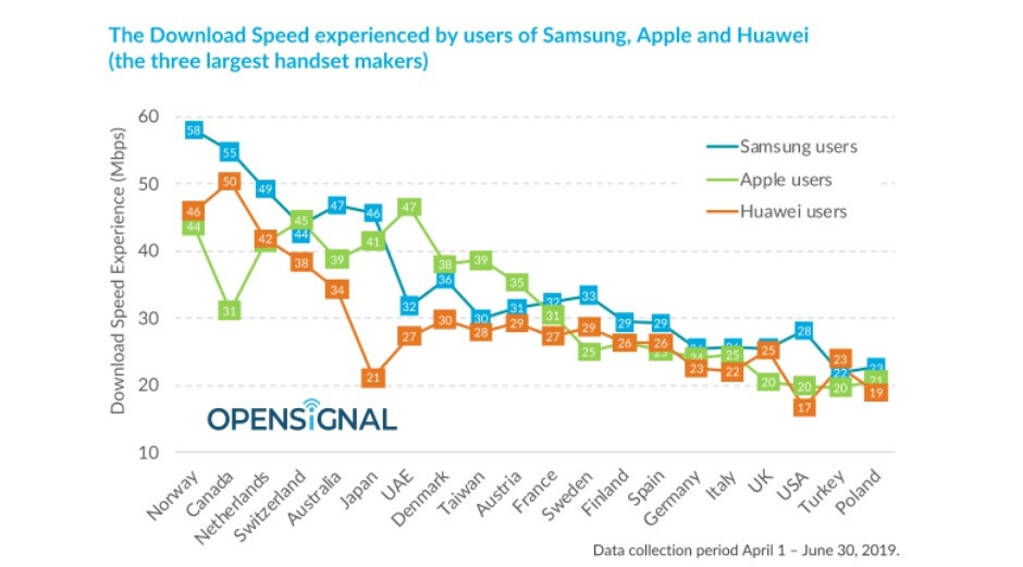 Samsung crushes Apple and Huawei in global download speeds, new